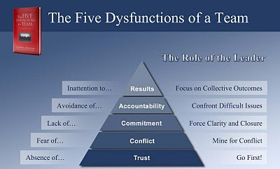 overcoming the five dysfunction of a This is the second in a series of posts around devops culture and lessons learned from patrick lencioni's leadership book the five dysfunctions of a team - a leadership fable the first post, 5 dysfunctions of a devops team: absence of trust, explored how trust is the underpinning of adapting your.
